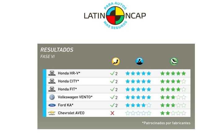 Latin NCAP Noviembre 2015