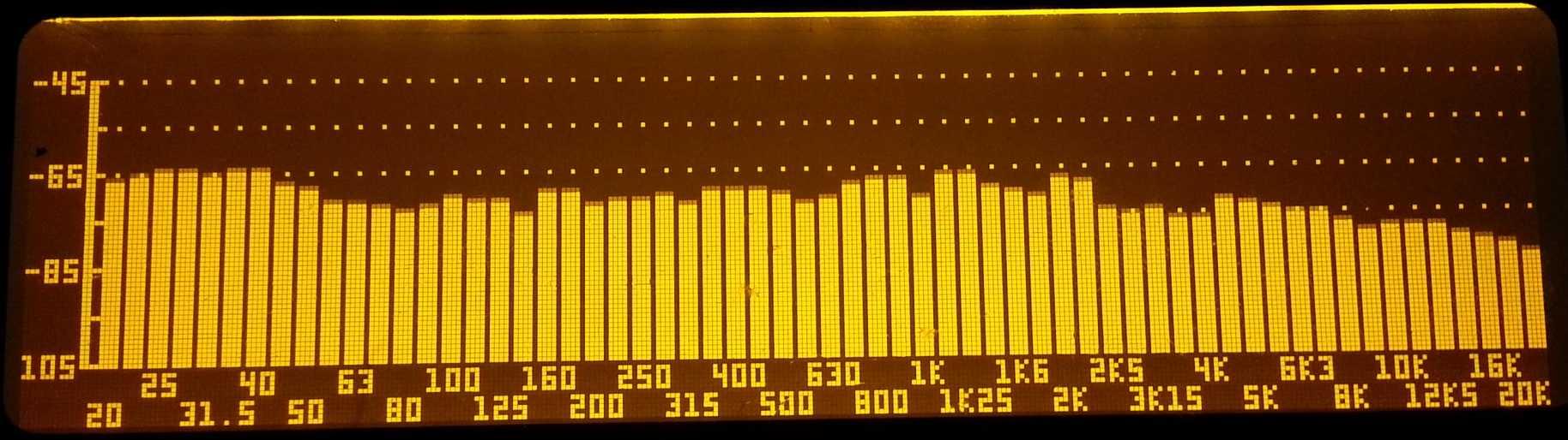 La curva de frecuencias del RTA
