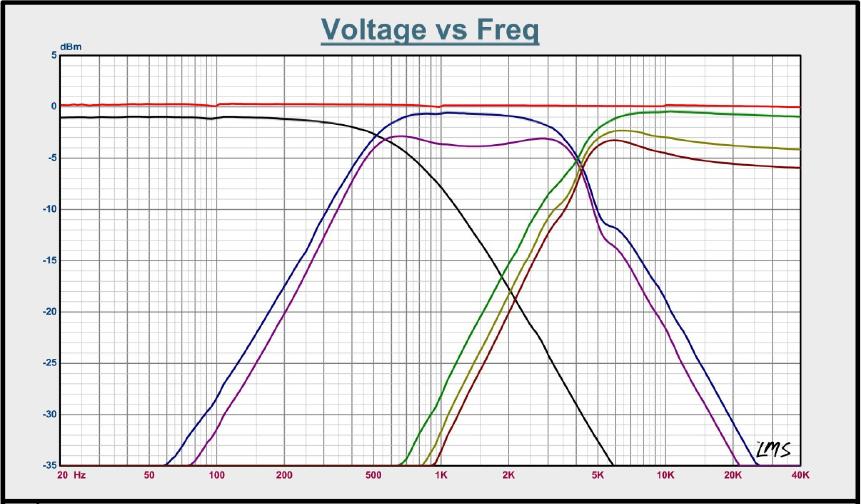 Aquí tenemos una señal cortada 2 veces. La función SUMA debe unir la señal para después hacer un corte a medida del altavoz que estamos instalando.